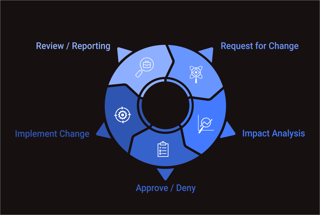 Change-request-management-cycle